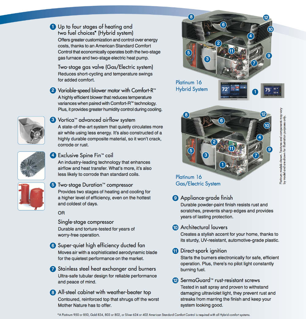 Packaged System Infographic